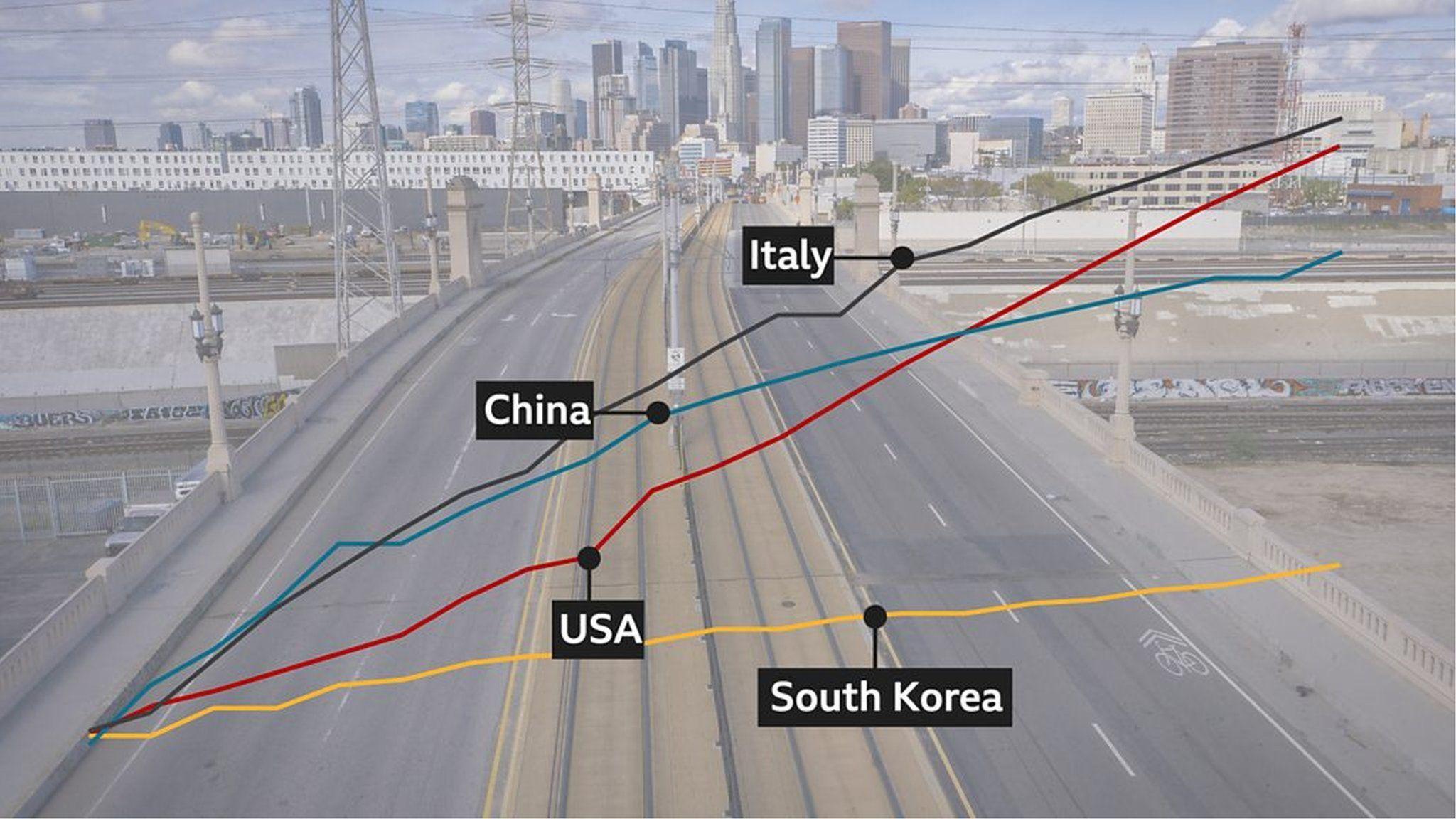 アメリカと中国、イタリア、韓国……新型ウイルスによる死者数の変化の違い