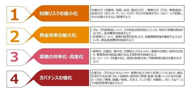 図表1:トレジャリー・マネジメントの4つの目的(PwCあらた有限責任監査法人作成)