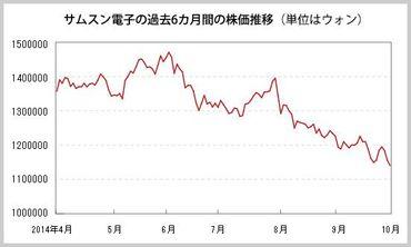サムスン 株価