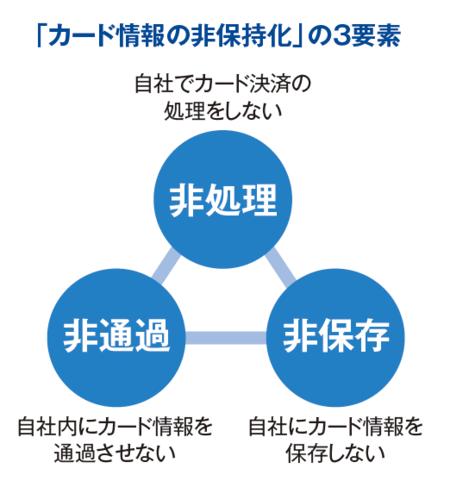 「カード情報非保持化」の3要素