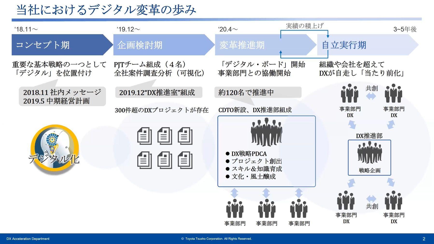 組織横断でDXを推進する豊田通商の事例から学ぶデジタル変革の取り組み ...
