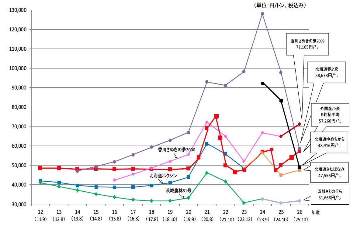 パン市場で国産小麦が大躍進の理由|食の安全|JBpress