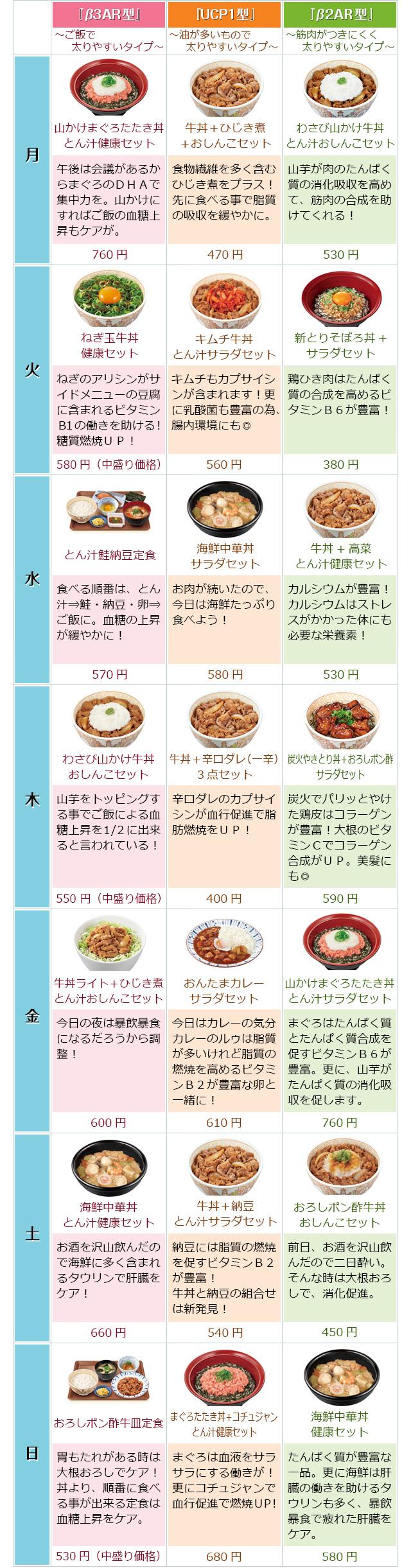 週間 ダイエット メニュー 1